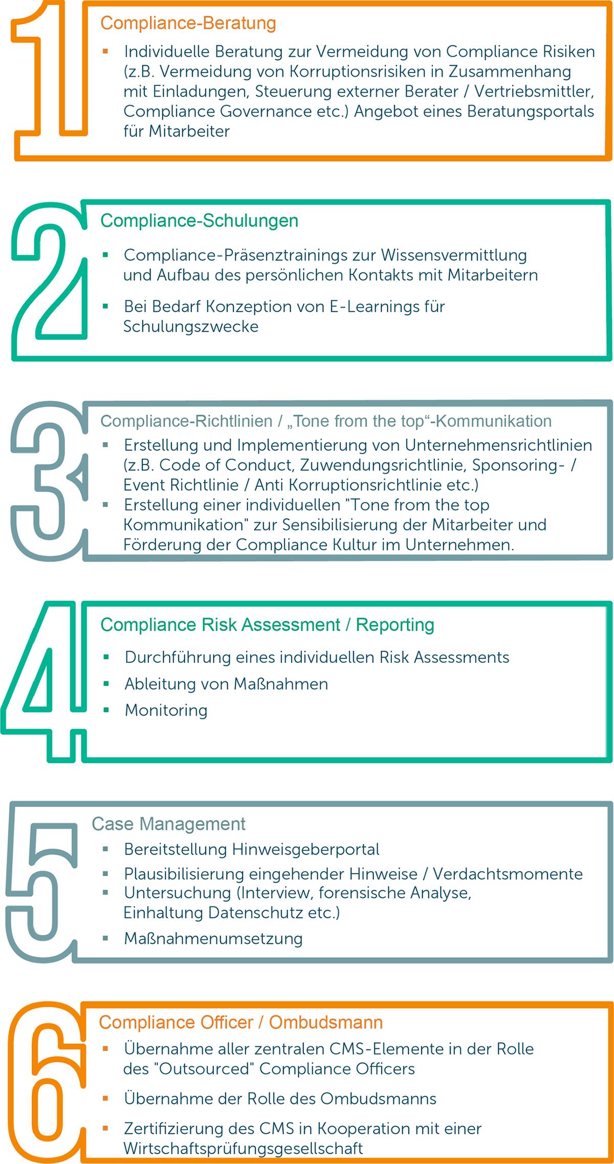 Compliance Officer Services - Module im Überblick