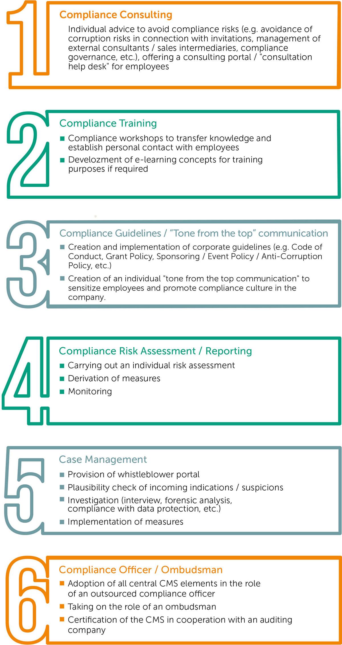 Compliance-services